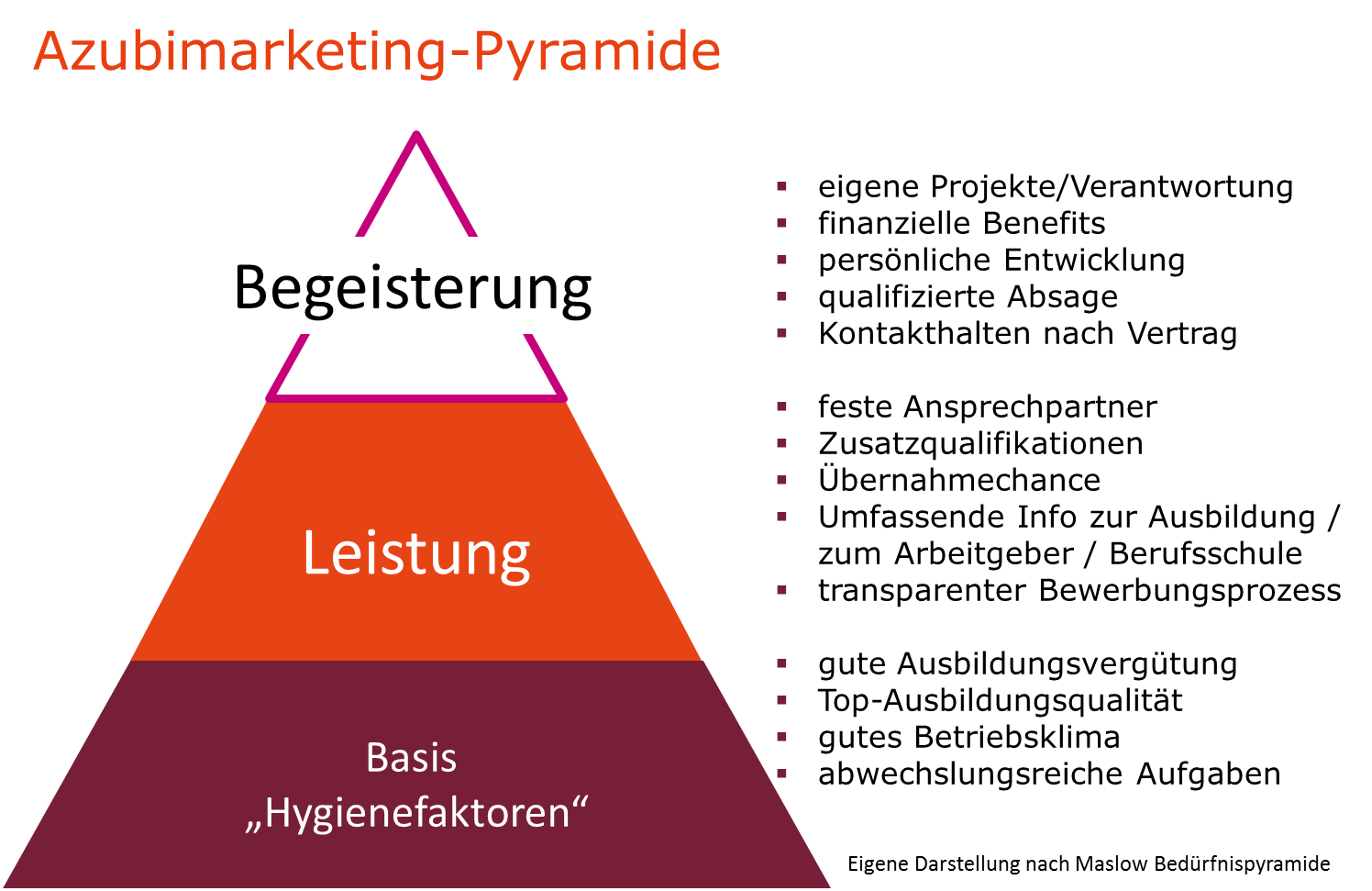 AZUBI Marketing Pyramide.png
