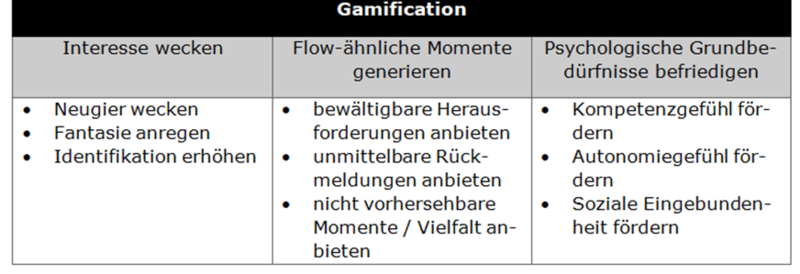 Datei:Gameification.png